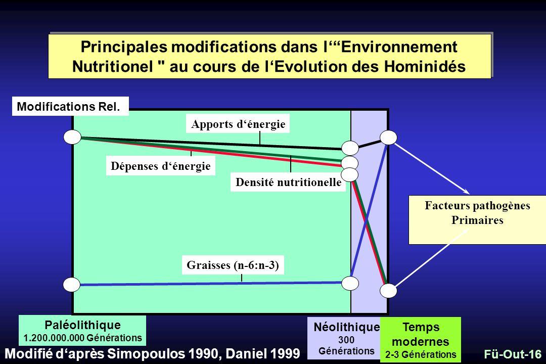 Principales modifications dans lEnvironnement Nutritionel au cours de lEvolution des Hominidés Paléolithique 1.200.000.000 Générations Néolithique 300 Générations Temps modernes 2-3 Générations Apports dénergie Modifications Rel.