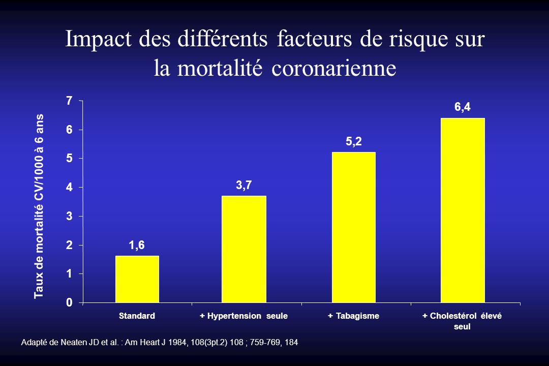 1,6 3,7 5,2 6,4 0 1 2 3 4 5 6 7 Standard+ Hypertension seule+ Tabagisme+ Cholestérol élevé seul Taux de mortalité CV/1000 à 6 ans Impact des différents facteurs de risque sur la mortalité coronarienne Adapté de Neaten JD et al.
