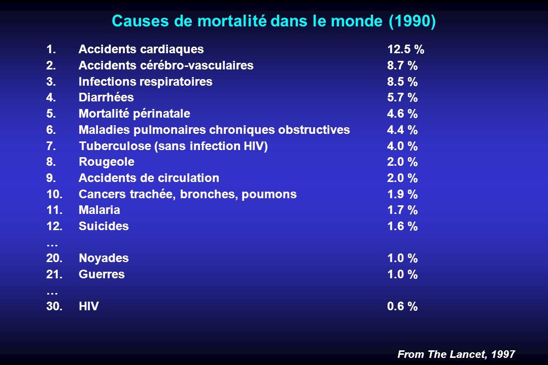 Causes de mortalité dans le monde (1990) 1.Accidents cardiaques12.5 % 2.Accidents cérébro-vasculaires8.7 % 3.Infections respiratoires 8.5 % 4.Diarrhées 5.7 % 5.Mortalité périnatale4.6 % 6.Maladies pulmonaires chroniques obstructives4.4 % 7.Tuberculose (sans infection HIV)4.0 % 8.Rougeole2.0 % 9.Accidents de circulation 2.0 % 10.Cancers trachée, bronches, poumons1.9 % 11.Malaria1.7 % 12.Suicides1.6 % … 20.Noyades 1.0 % 21.Guerres 1.0 % … 30.HIV0.6 % From The Lancet, 1997
