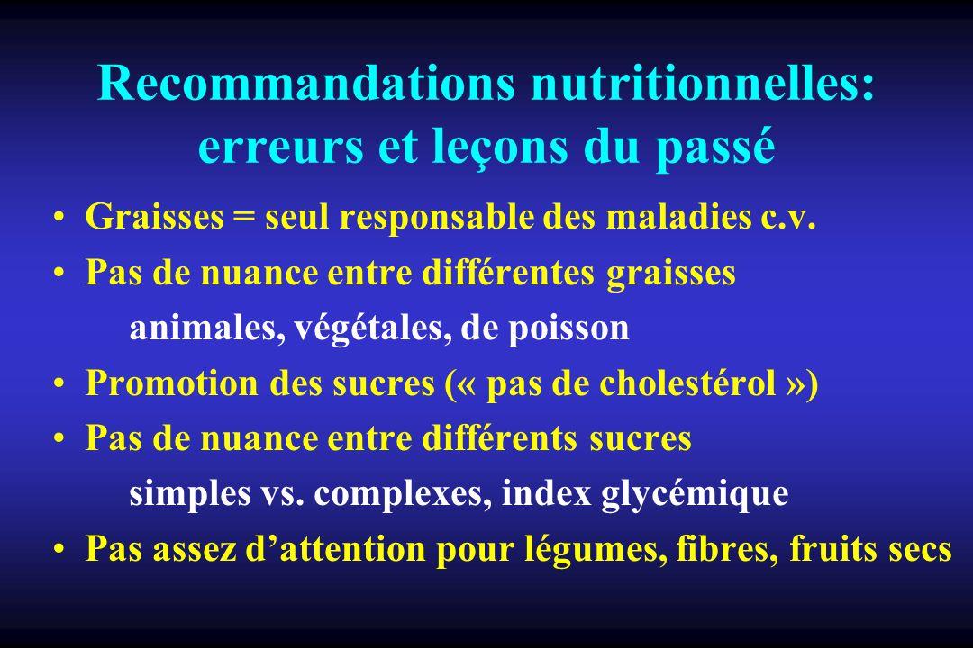 Recommandations nutritionnelles: erreurs et leçons du passé Graisses = seul responsable des maladies c.v. Pas de nuance entre différentes graisses ani