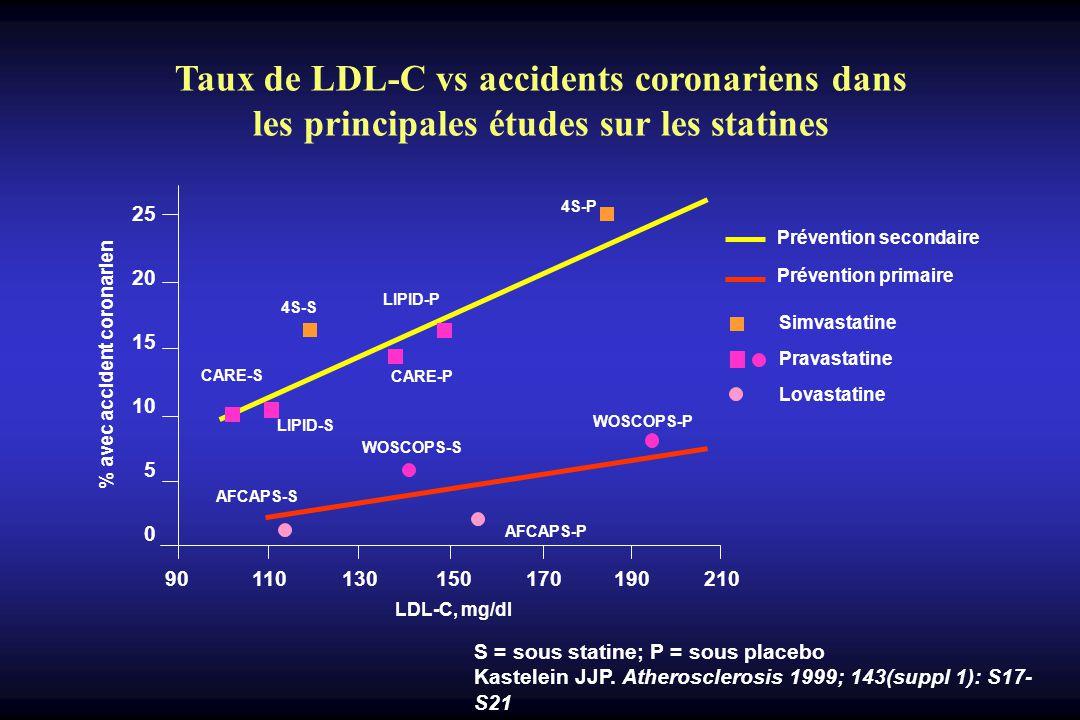 S = sous statine; P = sous placebo Kastelein JJP.