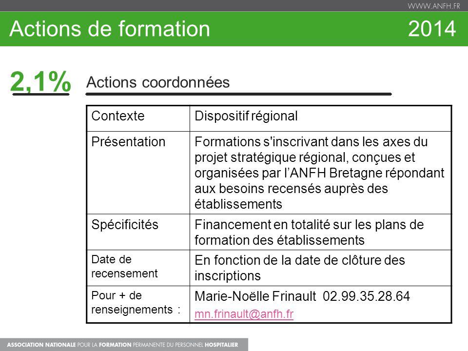 Actions de formation 2014 2,1% Actions coordonnées ContexteDispositif régional PrésentationFormations s'inscrivant dans les axes du projet stratégique