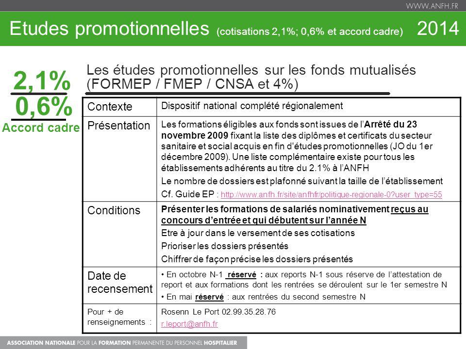 Etudes promotionnelles (cotisations 2,1%; 0,6% et accord cadre) 2014 2,1% Les études promotionnelles sur les fonds mutualisés (FORMEP / FMEP / CNSA et