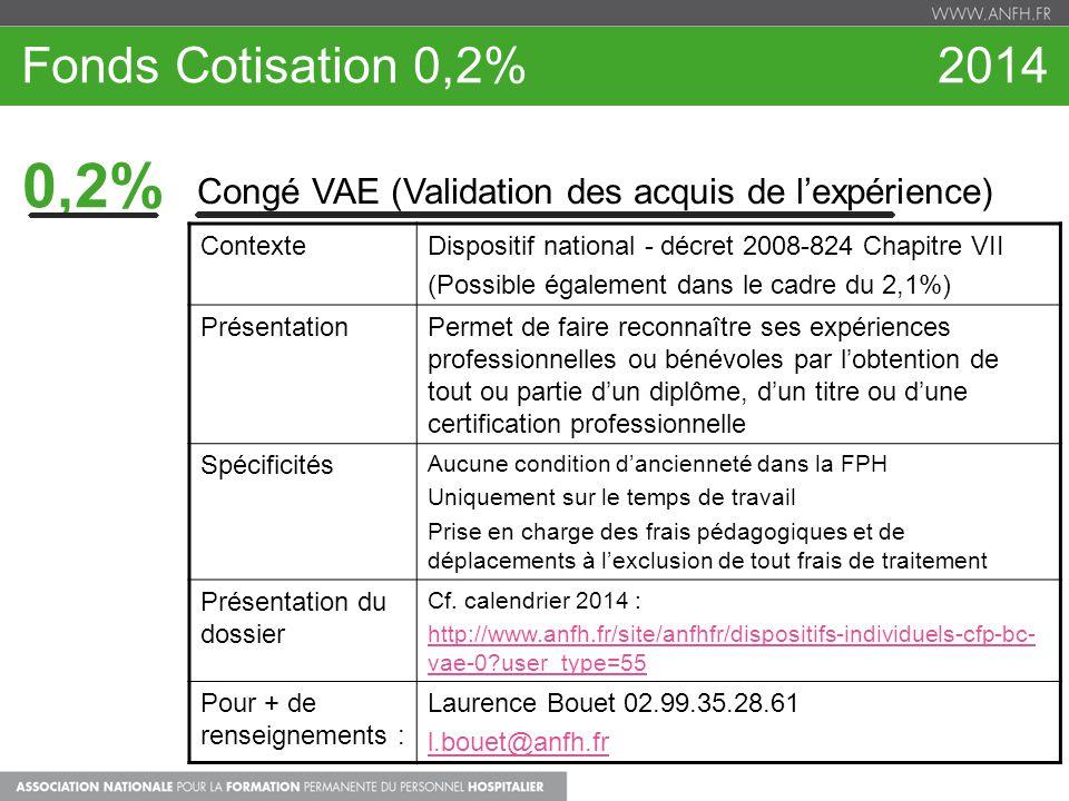 Fonds Cotisation 0,2% 2014 0,2% Congé VAE (Validation des acquis de lexpérience) ContexteDispositif national - décret 2008-824 Chapitre VII (Possible