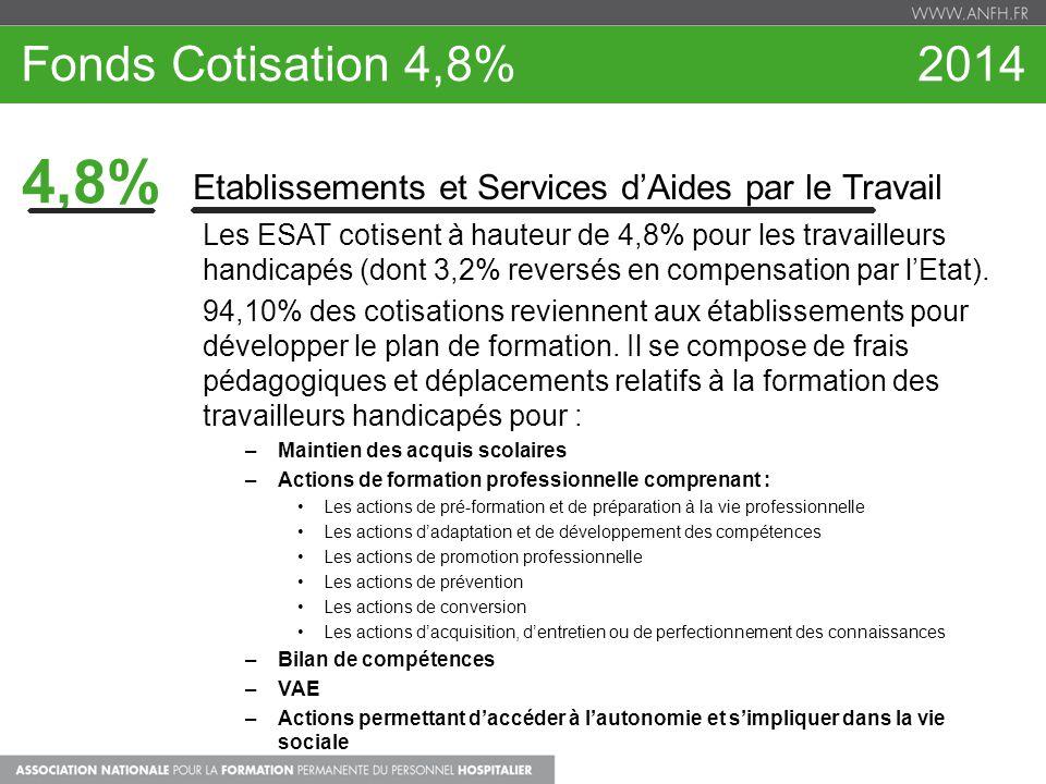 Fonds Cotisation 4,8% 2014 4,8% Etablissements et Services dAides par le Travail Les ESAT cotisent à hauteur de 4,8% pour les travailleurs handicapés