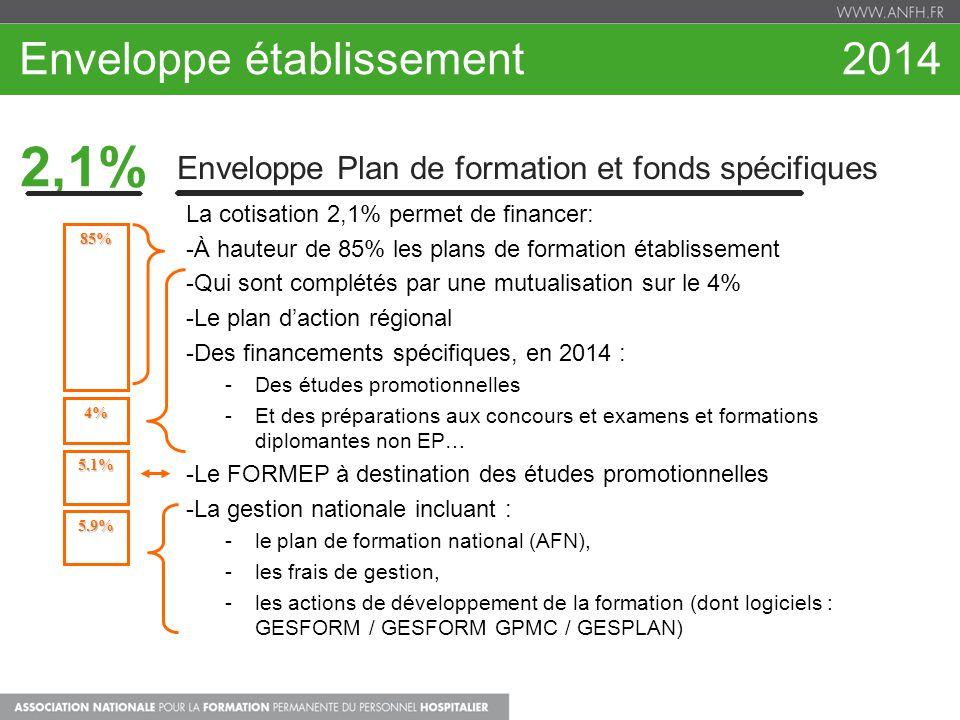 Enveloppe établissement 2014 2,1% Enveloppe Plan de formation et fonds spécifiques La cotisation 2,1% permet de financer: -À hauteur de 85% les plans