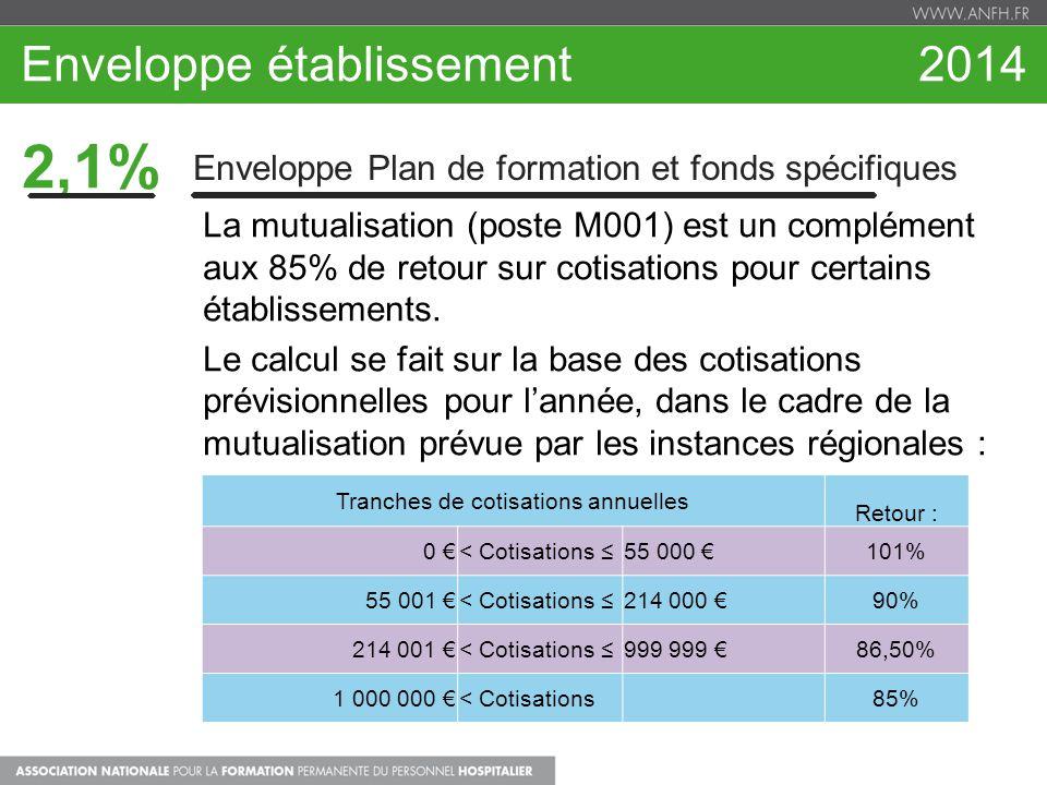 Enveloppe établissement 2014 2,1% Enveloppe Plan de formation et fonds spécifiques La mutualisation (poste M001) est un complément aux 85% de retour s