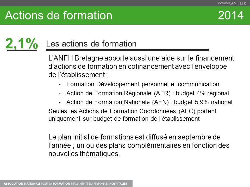 2,1% Les actions de formation LANFH Bretagne apporte aussi une aide sur le financement dactions de formation en cofinancement avec lenveloppe de létab