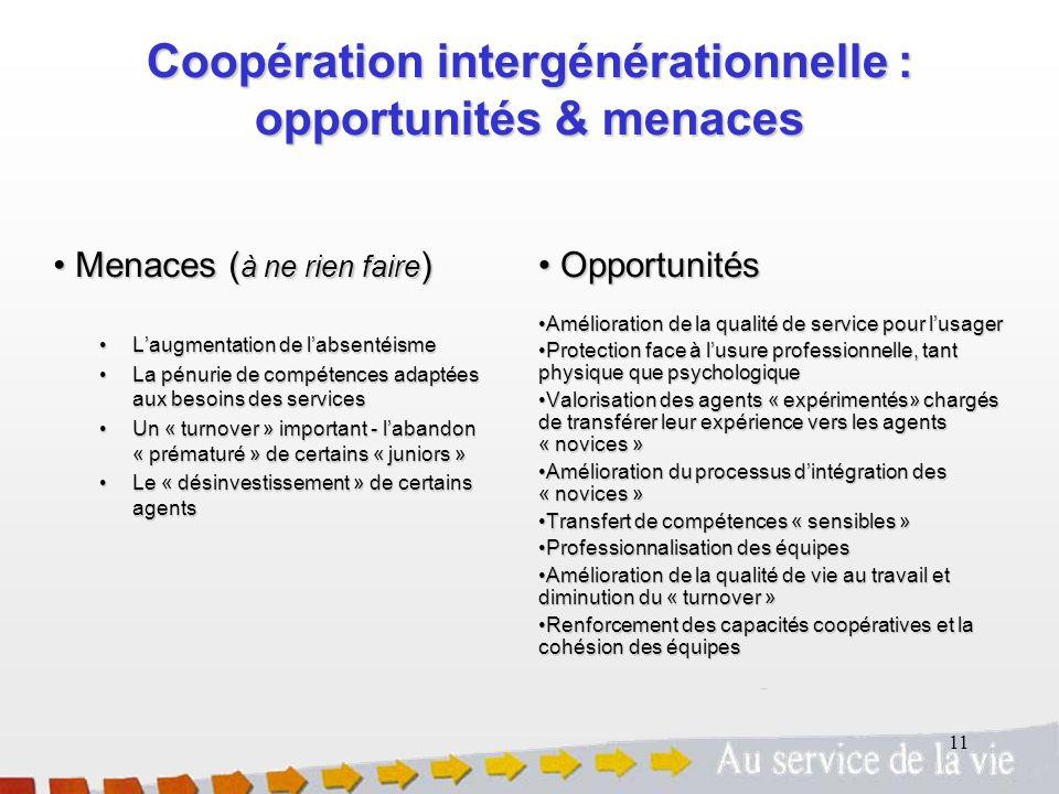 11 Coopération intergénérationnelle : opportunités & menaces Menaces ( à ne rien faire ) Menaces ( à ne rien faire ) Laugmentation de labsentéisme Lau