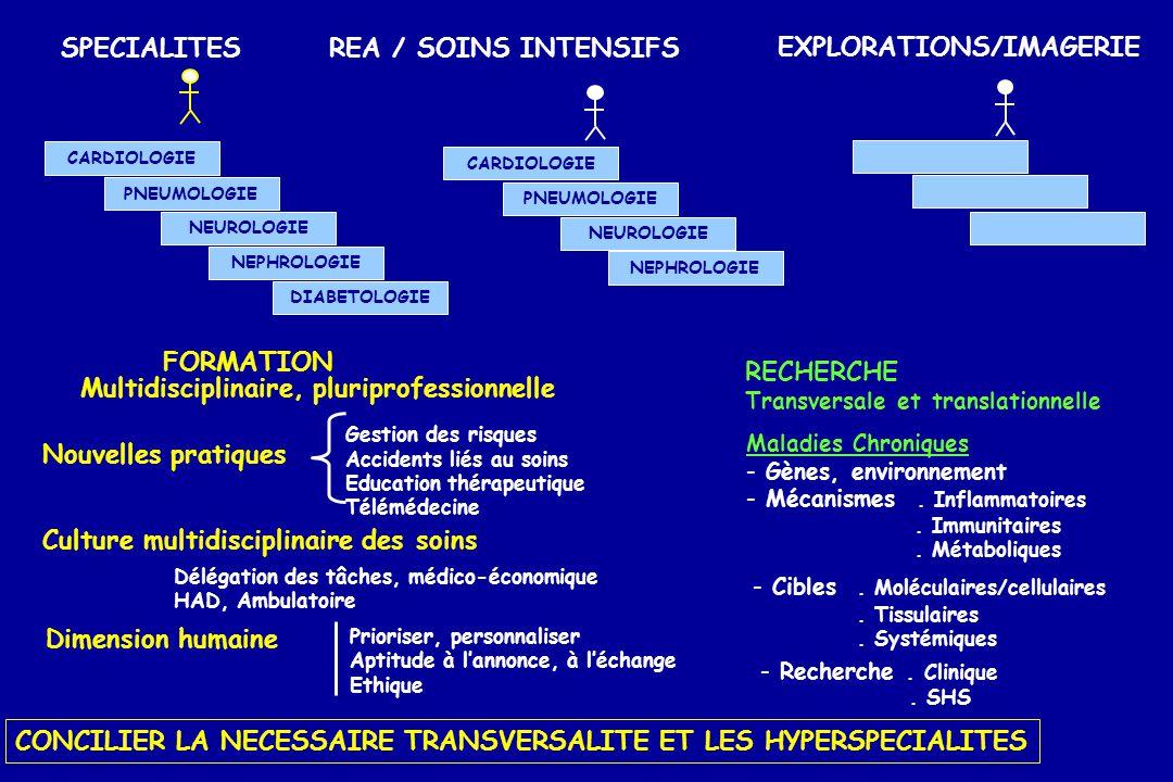 CARDIOLOGIE PNEUMOLOGIE NEUROLOGIE NEPHROLOGIE DIABETOLOGIE SPECIALITES REA / SOINS INTENSIFS CARDIOLOGIE PNEUMOLOGIE NEUROLOGIE NEPHROLOGIE EXPLORATI