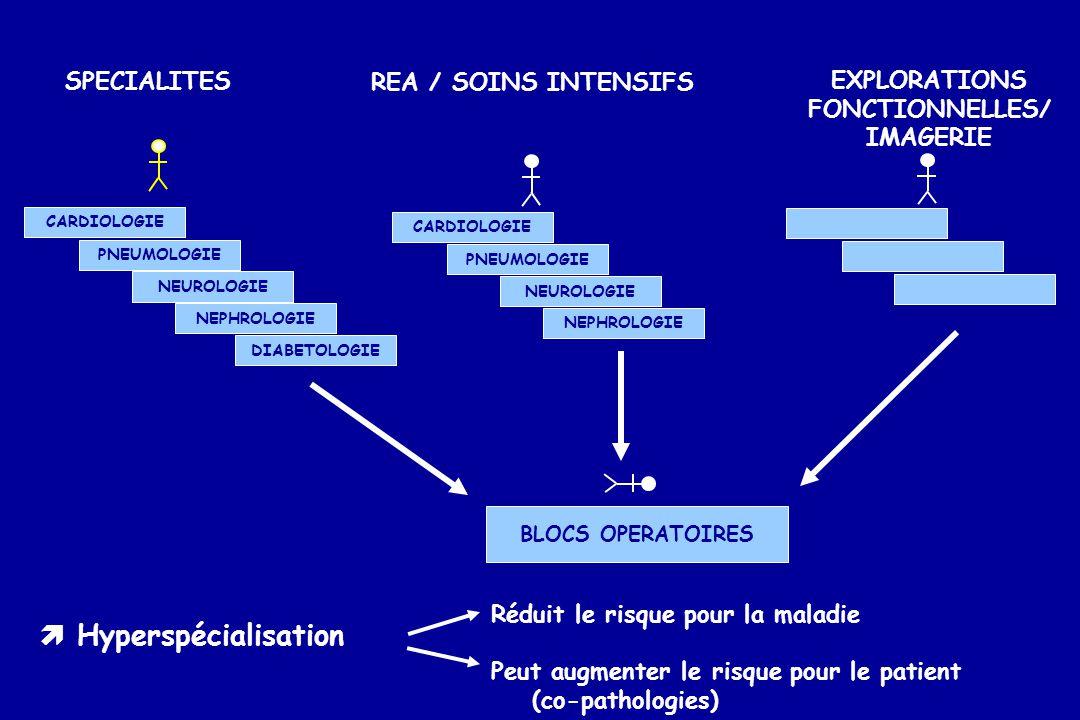 Malades atteints de multiples Maladies Chroniques Coordination Priorités Explorer Traiter Restaurer Régénérer Réhabiliter Plateformes Bio- Technologies Blocs Ambulatoires SOINS PRIMAIRES COORDONNES (+ renforcés) Innovation R & D PROFESSIONNALISME DES EQUIPES AMATEURISME DE LA COORDINATION COORDONNER POUR DECLOISONNER