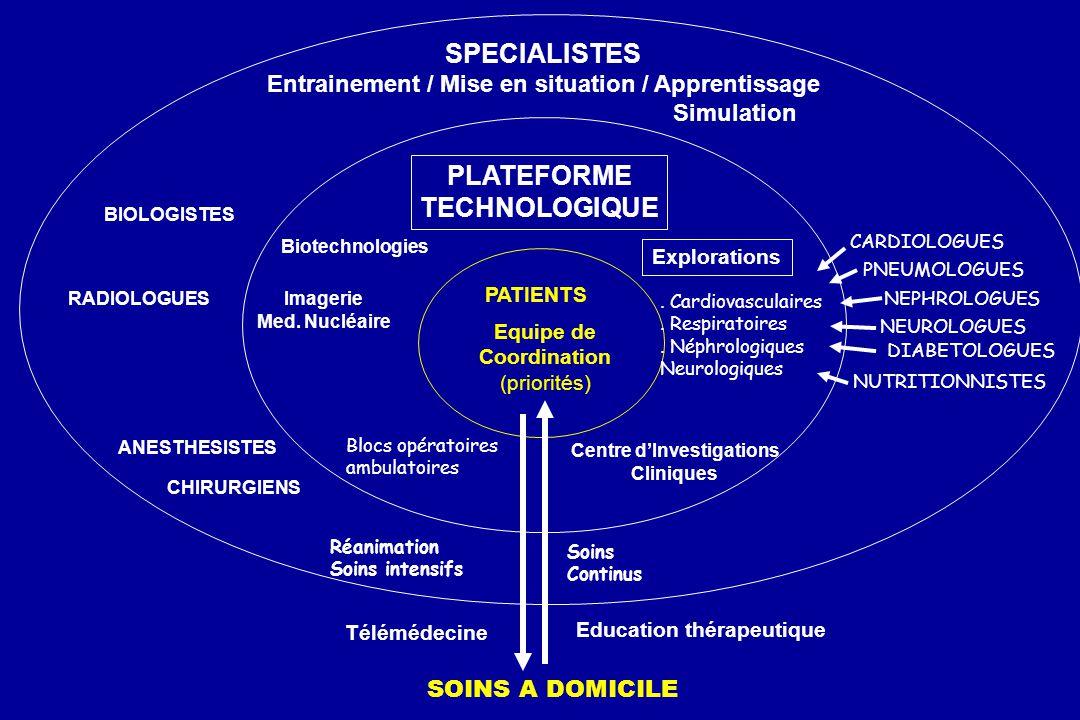 PATIENTS PLATEFORME TECHNOLOGIQUE Biotechnologies Imagerie Med. Nucléaire Equipe de Coordination (priorités) Blocs opératoires ambulatoires Exploratio