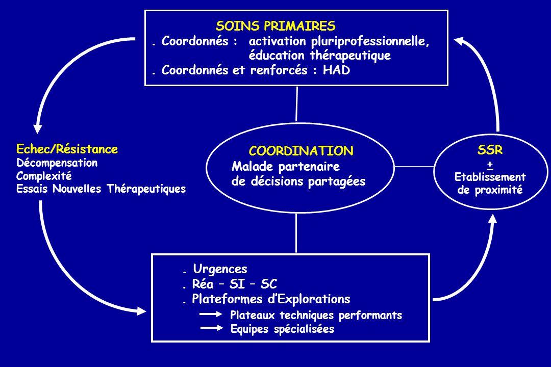 SOINS PRIMAIRES. Coordonnés : activation pluriprofessionnelle, éducation thérapeutique. Coordonnés et renforcés : HAD COORDINATION Malade partenaire d