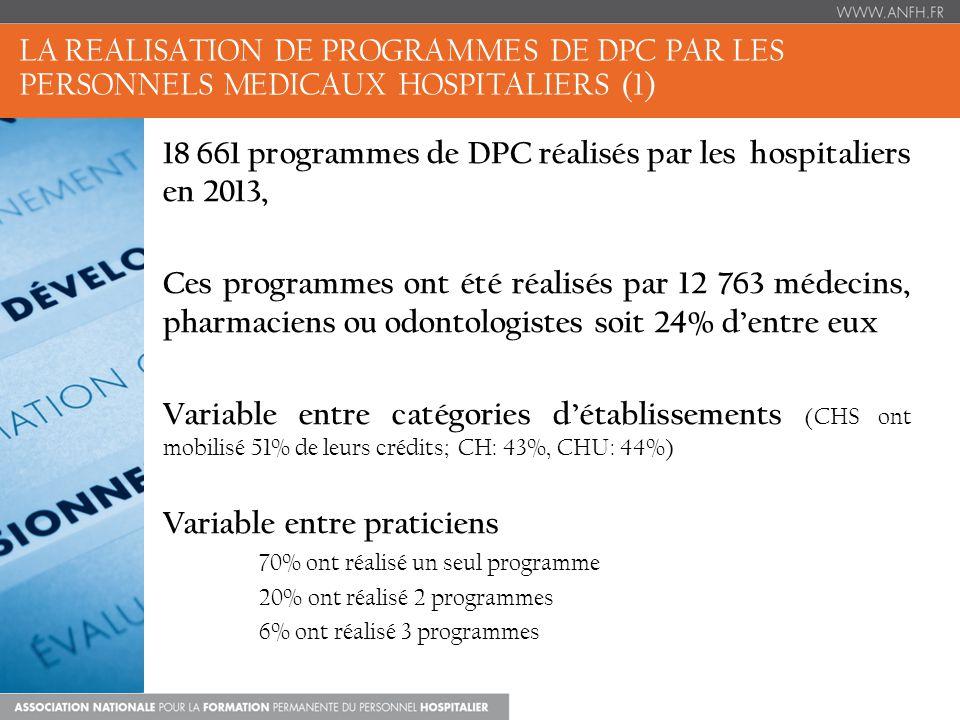 LA REALISATION DE PROGRAMMES DE DPC PAR LES PERSONNELS MEDICAUX HOSPITALIERS (1) 18 661 programmes de DPC réalisés par les hospitaliers en 2013, Ces programmes ont été réalisés par 12 763 médecins, pharmaciens ou odontologistes soit 24% dentre eux Variable entre catégories détablissements (CHS ont mobilisé 51% de leurs crédits; CH: 43%, CHU: 44%) Variable entre praticiens 70% ont réalisé un seul programme 20% ont réalisé 2 programmes 6% ont réalisé 3 programmes