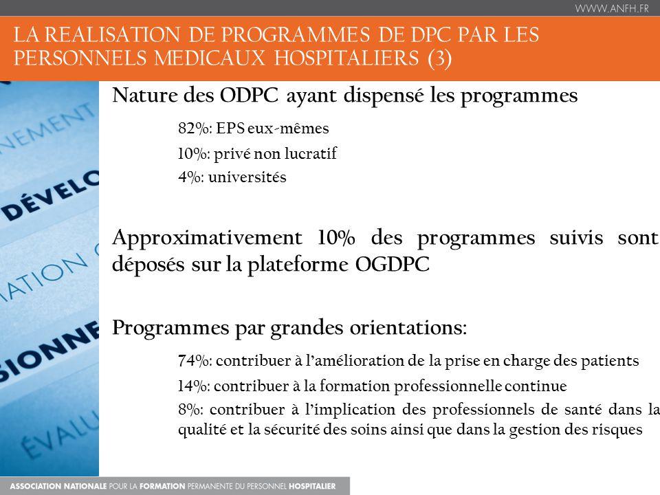 LA REALISATION DE PROGRAMMES DE DPC PAR LES PERSONNELS MEDICAUX HOSPITALIERS (3) Nature des ODPC ayant dispensé les programmes 82%: EPS eux-mêmes 10%: privé non lucratif 4%: universités Approximativement 10% des programmes suivis sont déposés sur la plateforme OGDPC Programmes par grandes orientations: 74%: contribuer à lamélioration de la prise en charge des patients 14%: contribuer à la formation professionnelle continue 8%: contribuer à limplication des professionnels de santé dans la qualité et la sécurité des soins ainsi que dans la gestion des risques