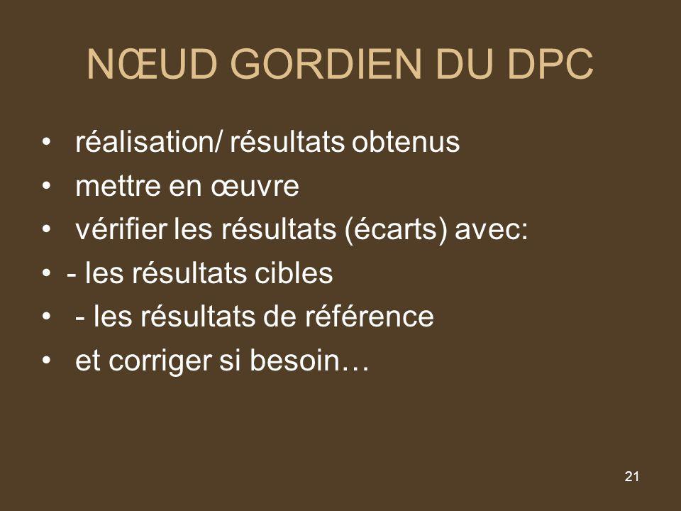 21 NŒUD GORDIEN DU DPC réalisation/ résultats obtenus mettre en œuvre vérifier les résultats (écarts) avec: - les résultats cibles - les résultats de référence et corriger si besoin…