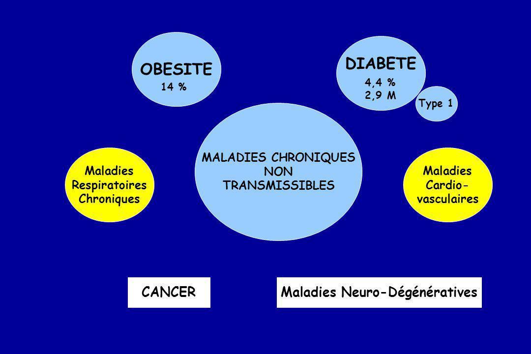 OBESITE DIABETE MALADIES CHRONIQUES NON TRANSMISSIBLES Maladies Respiratoires Chroniques Maladies Cardio- vasculaires CANCERMaladies Neuro-Dégénératives 14 % 4,4 % 2,9 M Type 1