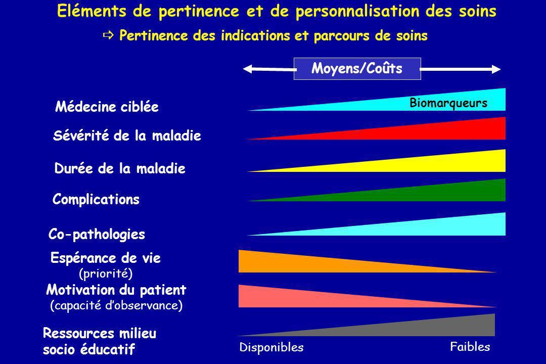 Eléments de pertinence et de personnalisation des soins Sévérité de la maladie Durée de la maladie Complications Co-pathologies Moyens/Coûts Ressource