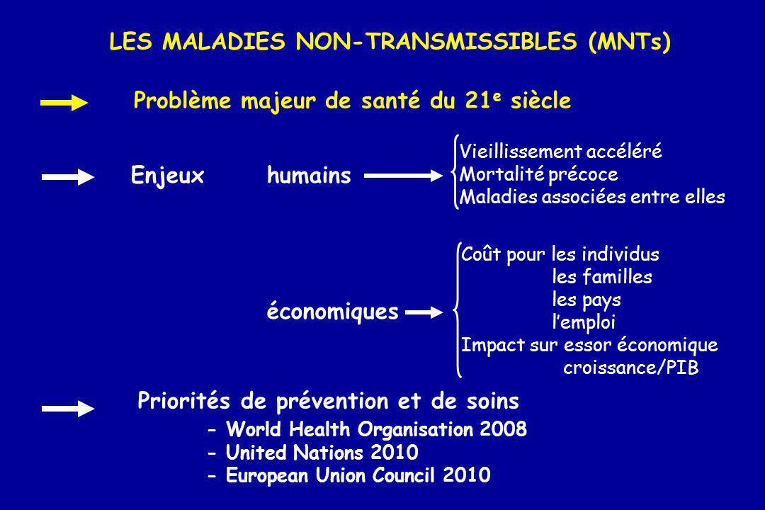 LES MALADIES NON-TRANSMISSIBLES (MNTs) Problème majeur de santé du 21 e siècle Enjeuxhumains économiques Priorités de prévention et de soins - World H