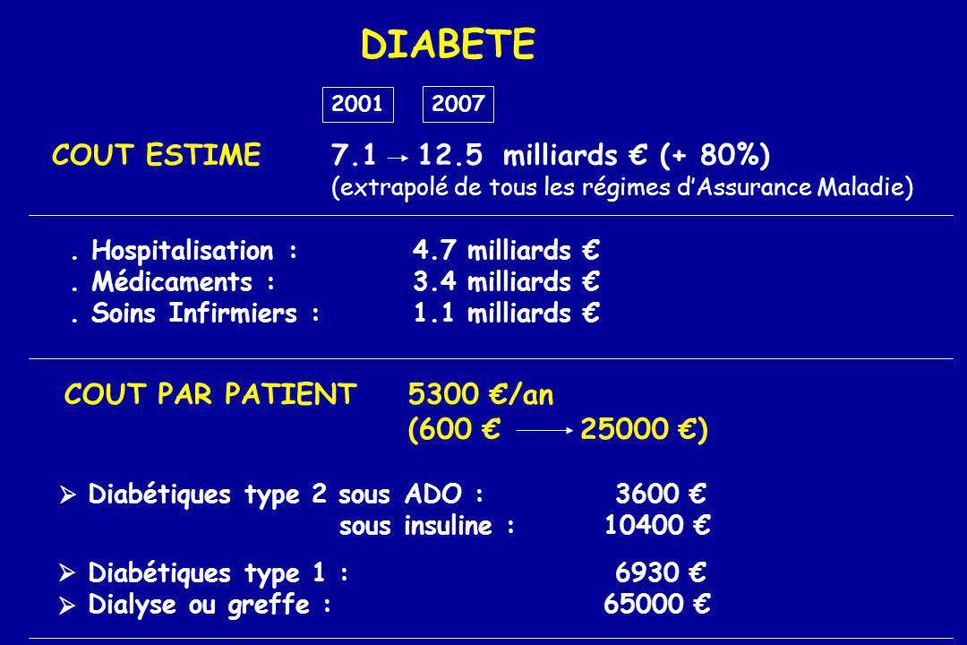 DIABETE COUT ESTIME7.112.5milliards (+ 80%) (extrapolé de tous les régimes dAssurance Maladie) 2001 2007. Hospitalisation :4.7 milliards. Médicaments