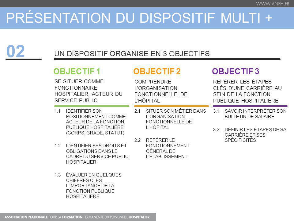 PRÉSENTATION DU DISPOSITIF MULTI + 02 UN DISPOSITIF ORGANISE EN 3 OBJECTIFS OBJECTIF 1 SE SITUER COMME FONCTIONNAIRE HOSPITALIER, ACTEUR DU SERVICE PUBLIC 1.1 IDENTIFIER SON POSITIONNEMENT COMME ACTEUR DE LA FONCTION PUBLIQUE HOSPITALIÈRE (CORPS, GRADE, STATUT) 1.2 IDENTIFIER SES DROITS ET OBLIGATIONS DANS LE CADRE DU SERVICE PUBLIC HOSPITALIER 1.3 ÉVALUER EN QUELQUES CHIFFRES CLÉS LIMPORTANCE DE LA FONCTION PUBLIQUE HOSPITALIÈRE OBJECTIF 2 COMPRENDRE LORGANISATION FONCTIONNELLE DE LHÔPITAL 2.1 SITUER SON MÉTIER DANS LORGANISATION FONCTIONNELLE DE LHÔPITAL 2.2 REPÉRER LE FONCTIONNEMENT GÉNÉRAL DE LÉTABLISSEMENT OBJECTIF 3 REPÉRER LES ÉTAPES CLÉS DUNE CARRIÈRE AU SEIN DE LA FONCTION PUBLIQUE HOSPITALIÈRE 3.1 SAVOIR INTERPRÉTER SON BULLETIN DE SALAIRE 3.2 DÉFINIR LES ÉTAPES DE SA CARRIÈRE ET SES SPÉCIFICITÉS