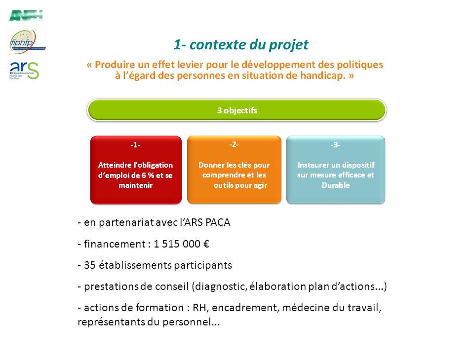 1- contexte du projet - en partenariat avec lARS PACA - financement : 1 515 000 - 35 établissements participants - prestations de conseil (diagnostic, élaboration plan dactions...) - actions de formation : RH, encadrement, médecine du travail, représentants du personnel...