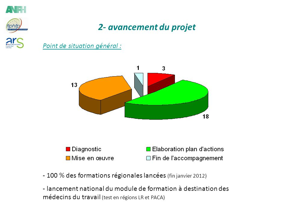Point de situation général : - 100 % des formations régionales lancées (fin janvier 2012) - lancement national du module de formation à destination des médecins du travail (test en régions LR et PACA)