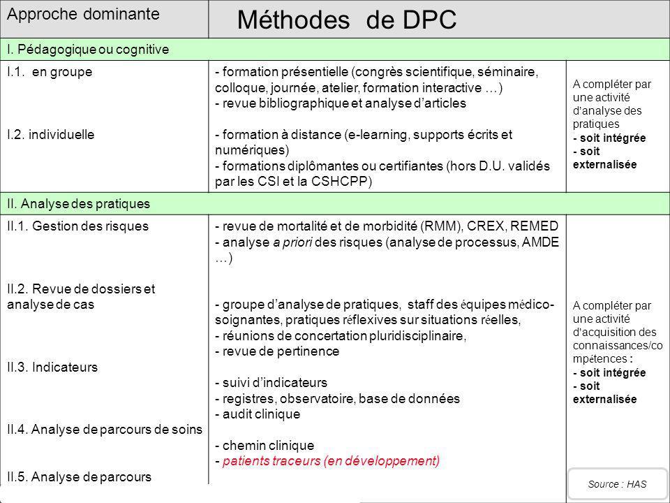 FORMATION DPC AUX SALARIÉS Approche dominante Méthodes de DPC I. Pédagogique ou cognitive I.1. en groupe I.2. individuelle - formation présentielle (c