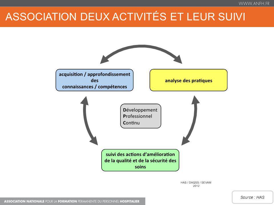 ASSOCIATION DEUX ACTIVITÉS ET LEUR SUIVI Source : HAS