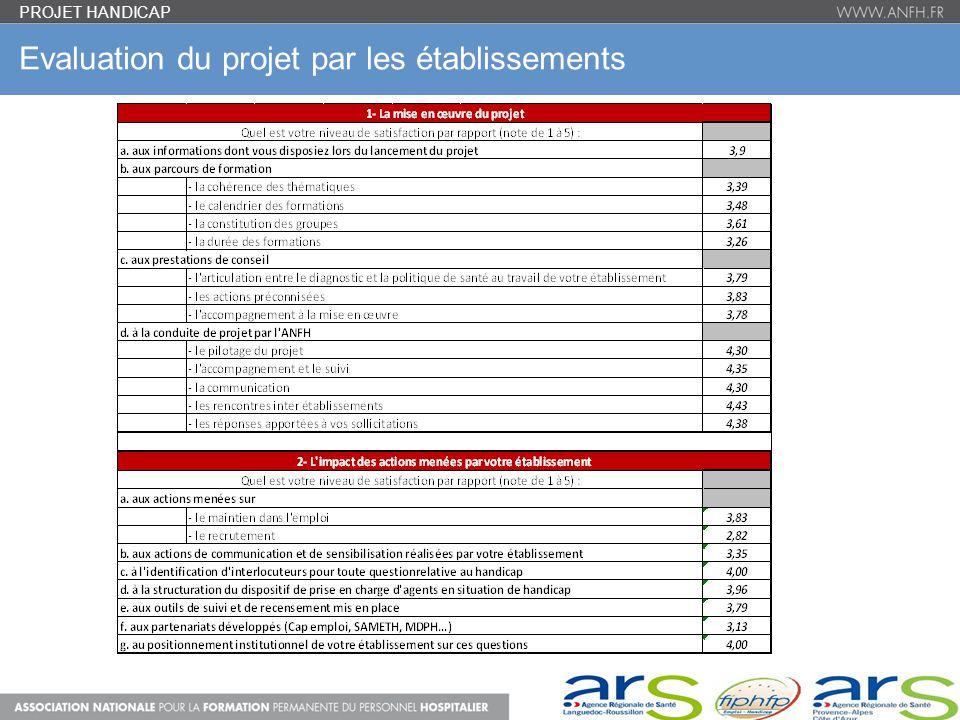 Evaluation du projet par les établissements PROJET HANDICAP