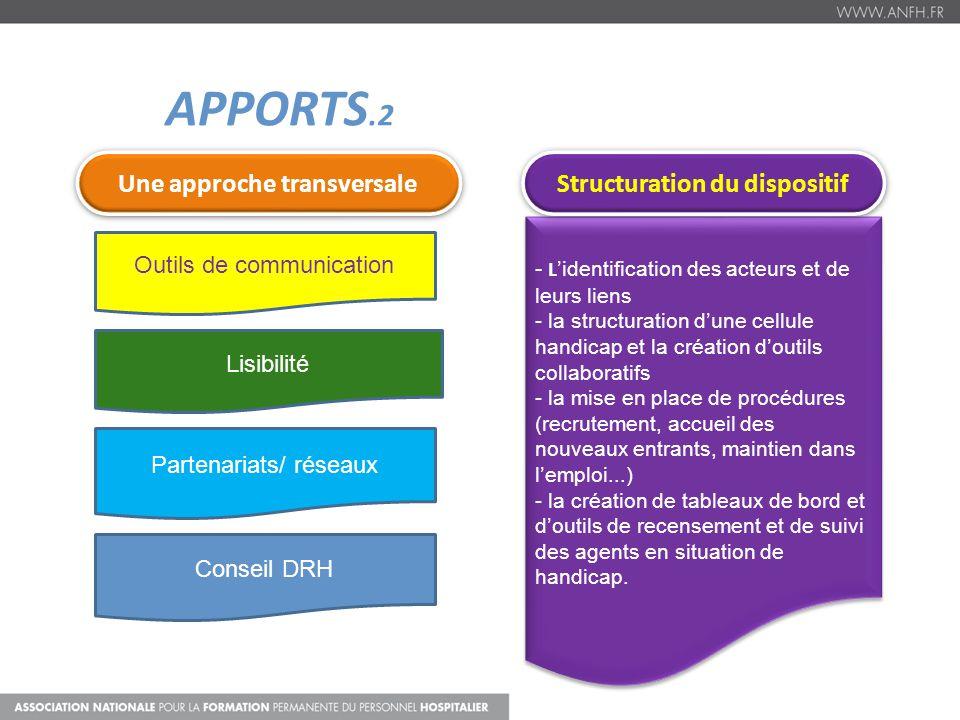 APPORTS.2 - L identification des acteurs et de leurs liens - la structuration dune cellule handicap et la création doutils collaboratifs - la mise en