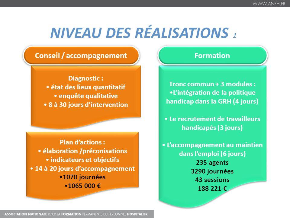 NIVEAU DES RÉALISATIONS 1 Diagnostic : état des lieux quantitatif enquête qualitative 8 à 30 jours dintervention Diagnostic : état des lieux quantitat