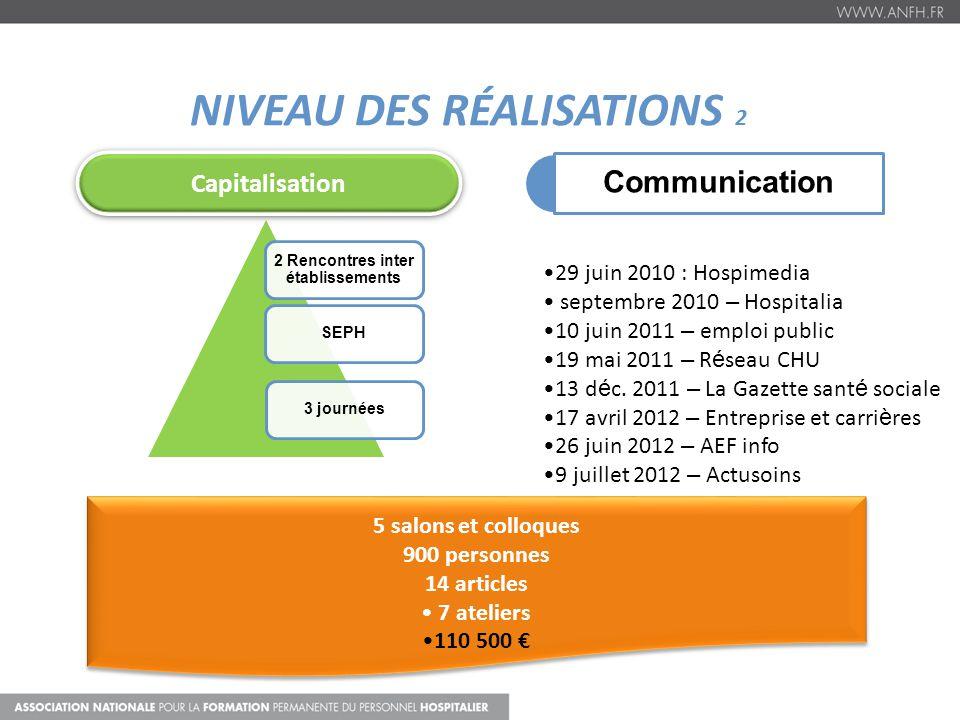 NIVEAU DES RÉALISATIONS 2 2 Rencontres inter établissements SEPH3 journées Capitalisation Communication 5 salons et colloques 900 personnes 14 article