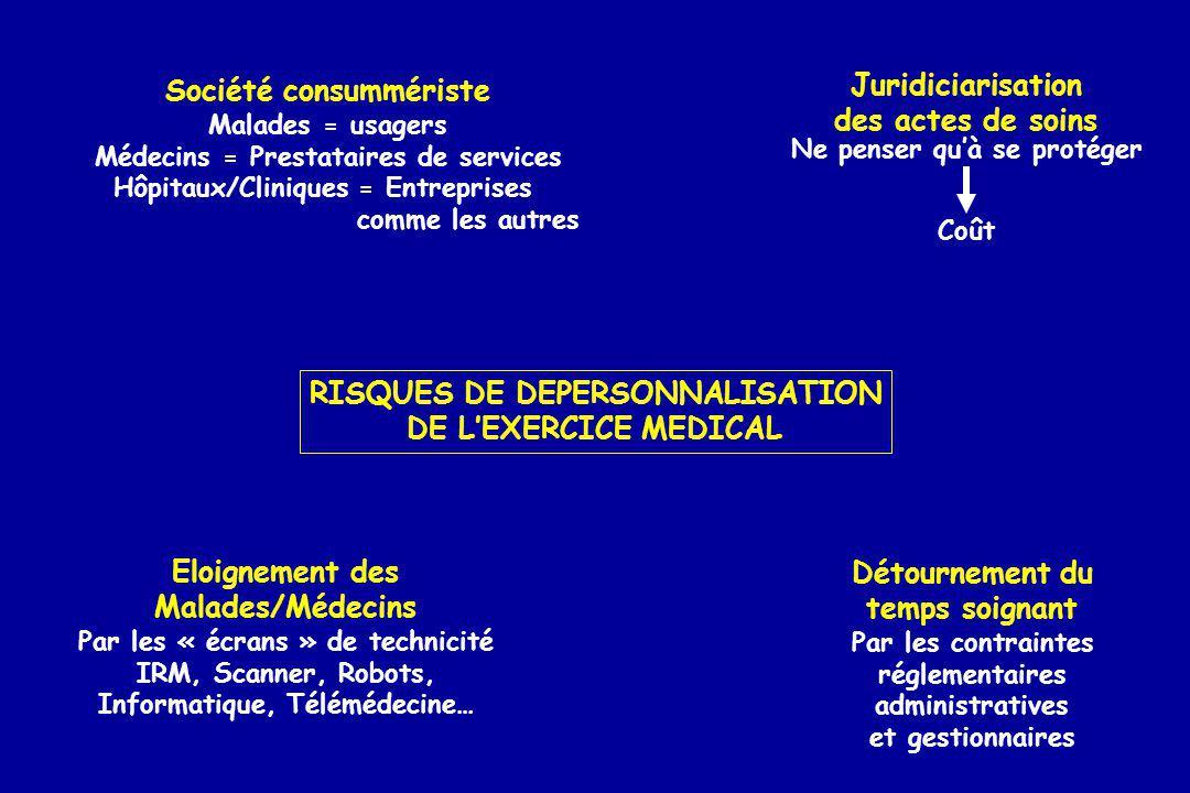 RISQUES DE DEPERSONNALISATION DE LEXERCICE MEDICAL Société consummériste Malades = usagers Médecins = Prestataires de services Hôpitaux/Cliniques = En
