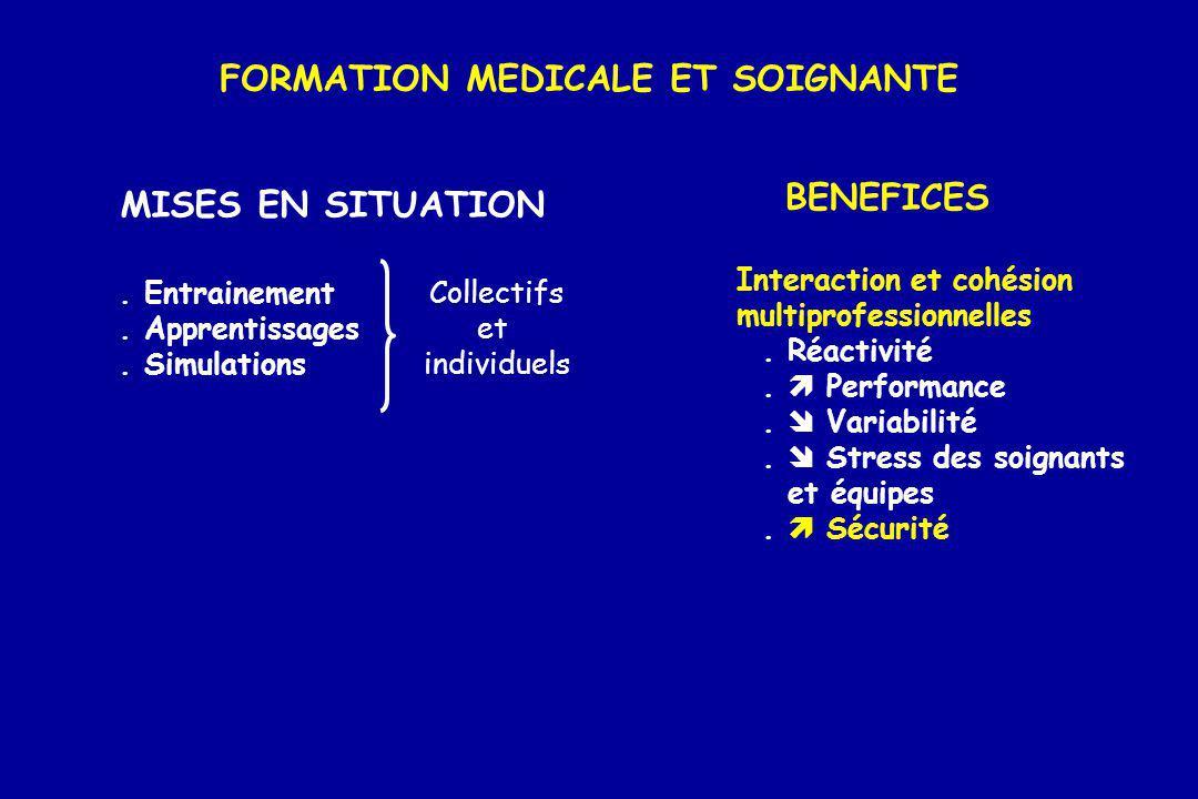 FORMATION MEDICALE ET SOIGNANTE MISES EN SITUATION BENEFICES. Entrainement. Apprentissages. Simulations Collectifs et individuels Interaction et cohés