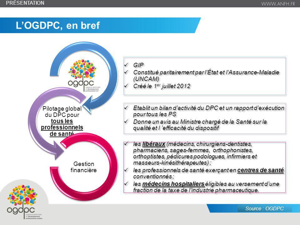 juin 14 – n° 3 GIP Constitué paritairement par lÉtat et lAssurance-Maladie (UNCAM) Créé le 1 er juillet 2012 GIP Constitué paritairement par lÉtat et