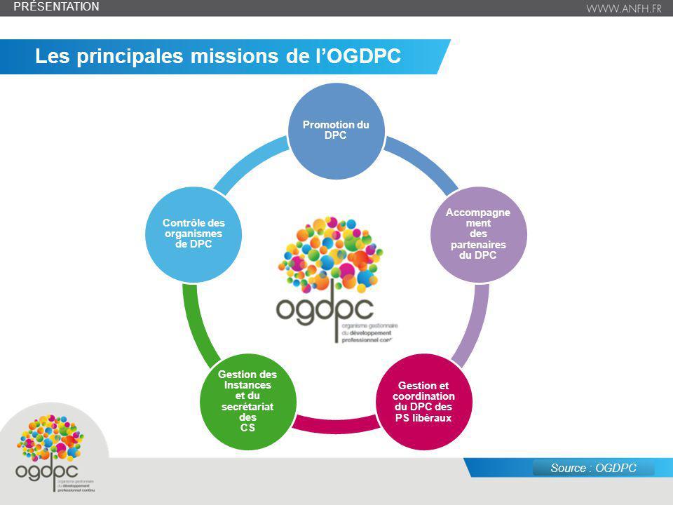 juin 14 – n° 4 Les principales missions de lOGDPC Promotion du DPC Accompagne ment des partenaires du DPC Gestion et coordination du DPC des PS libéra