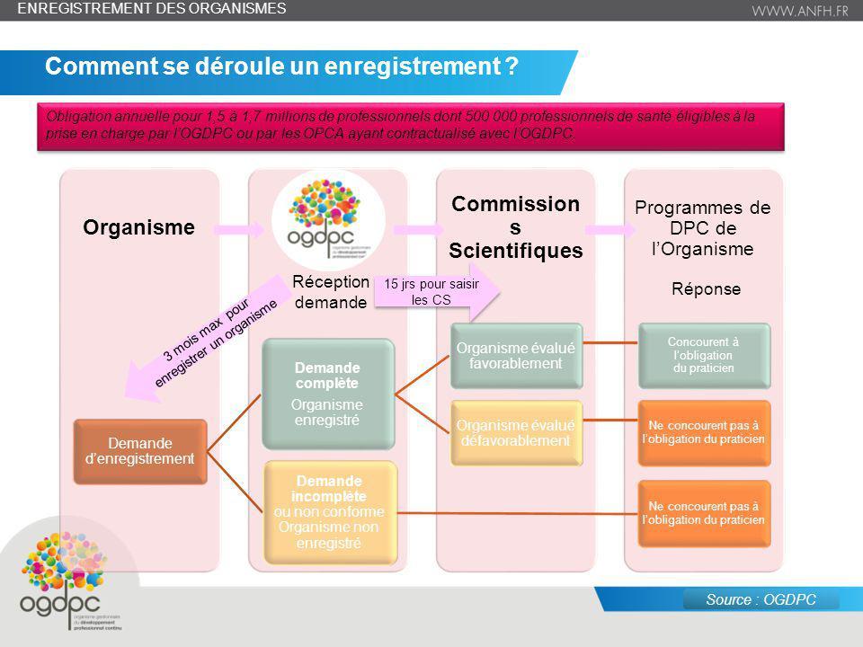 juin 14 – n° 6 Programmes de DPC de lOrganisme Commission s Scientifiques OGDPCOrganisme Demande denregistrement Demande complète Organisme enregistré