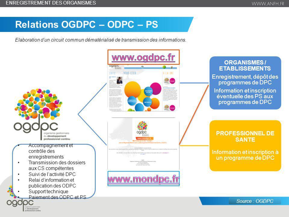 juin 14 – n° 7 ORGANISMES / ETABLISSEMENTS Enregistrement, dépôt des programmes de DPC Information et inscription éventuelle des PS aux programmes de