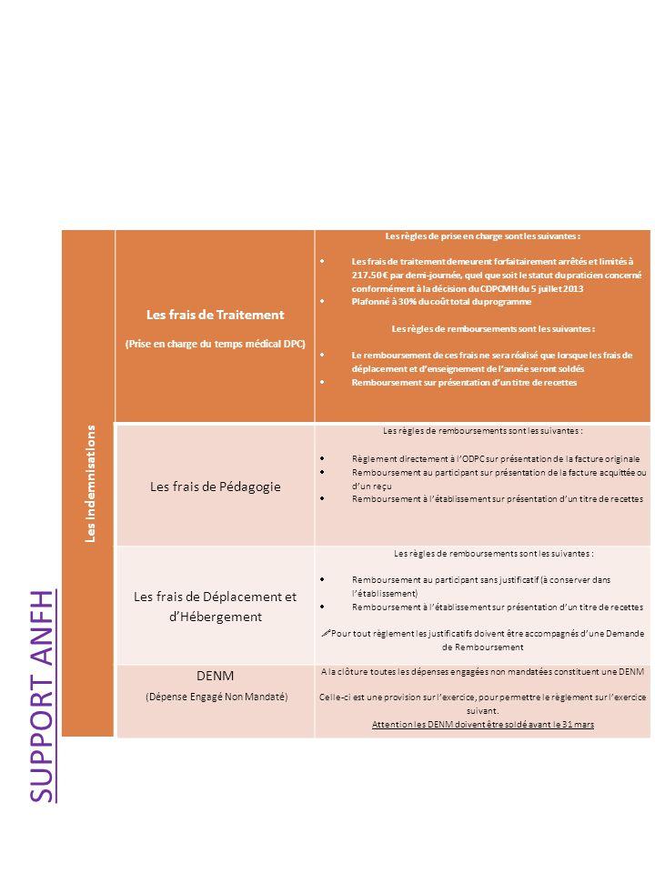 Les indemnisations Les frais de Traitement (Prise en charge du temps médical DPC) Les règles de prise en charge sont les suivantes : Les frais de traitement demeurent forfaitairement arrêtés et limités à 217.50 par demi-journée, quel que soit le statut du praticien concerné conformément à la décision du CDPCMH du 5 juillet 2013 Plafonné à 30% du coût total du programme Les règles de remboursements sont les suivantes : Le remboursement de ces frais ne sera réalisé que lorsque les frais de déplacement et denseignement de lannée seront soldés Remboursement sur présentation dun titre de recettes Les frais de Pédagogie Les règles de remboursements sont les suivantes : Règlement directement à lODPC sur présentation de la facture originale Remboursement au participant sur présentation de la facture acquittée ou dun reçu Remboursement à létablissement sur présentation dun titre de recettes Les frais de Déplacement et dHébergement Les règles de remboursements sont les suivantes : Remboursement au participant sans justificatif (à conserver dans létablissement) Remboursement à létablissement sur présentation dun titre de recettes Pour tout règlement les justificatifs doivent être accompagnés dune Demande de Remboursement DENM (Dépense Engagé Non Mandaté) A la clôture toutes les dépenses engagées non mandatées constituent une DENM Celle-ci est une provision sur lexercice, pour permettre le règlement sur lexercice suivant.