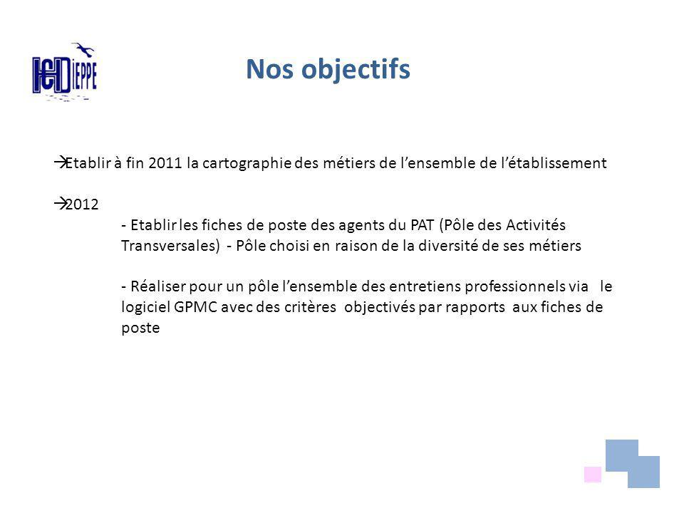 Nos objectifs Etablir à fin 2011 la cartographie des métiers de lensemble de létablissement 2012 - Etablir les fiches de poste des agents du PAT (Pôle des Activités Transversales) - Pôle choisi en raison de la diversité de ses métiers - Réaliser pour un pôle lensemble des entretiens professionnels via le logiciel GPMC avec des critères objectivés par rapports aux fiches de poste
