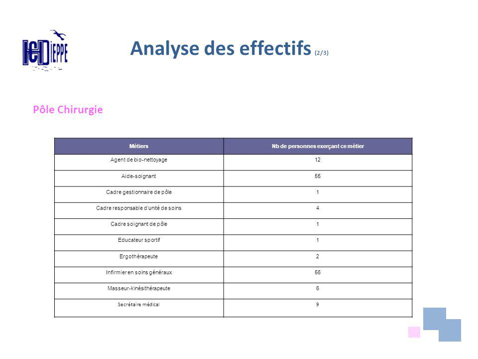 Analyse des effectifs (3/3) Pyramide des âges par métier non réalisables dans notre logiciel RH Peu de métier non identifiés au répertoire adaptation des fiches de poste si besoin Métier non identifié : art-thérapeute