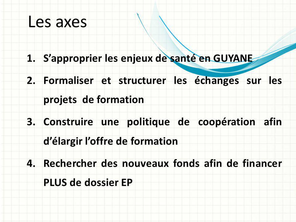 1 - Sapproprier les enjeux de santé en GUYANE a)Recueillir et analyser les besoins des adhérents découlant des projets détablissement b)Elaborer et mettre en œuvre un Plan dAction Régional