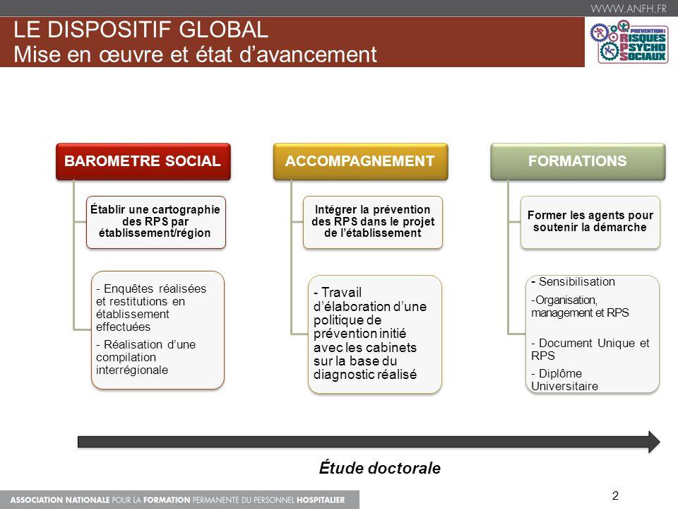 LE DISPOSITIF GLOBAL Mise en œuvre et état davancement BAROMETRE SOCIAL Établir une cartographie des RPS par établissement/région - Enquêtes réalisées