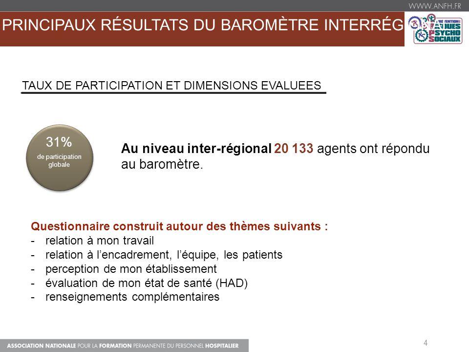 PRINCIPAUX RÉSULTATS DU BAROMÈTRE INTERRÉGIONAL 4 Au niveau inter-régional 20 133 agents ont répondu au baromètre. 31%31% 31%31% de participation glob