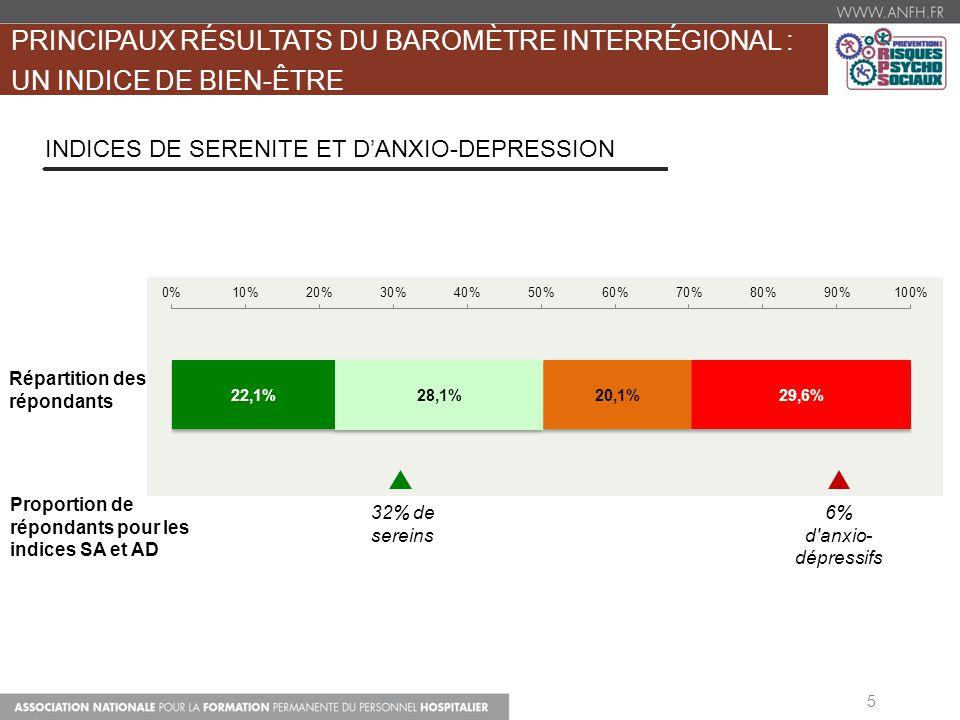 PRINCIPAUX RÉSULTATS DU BAROMÈTRE INTERRÉGIONAL : UN INDICE DE BIEN-ÊTRE 5 INDICES DE SERENITE ET DANXIO-DEPRESSION 6% d'anxio- dépressifs Répartition