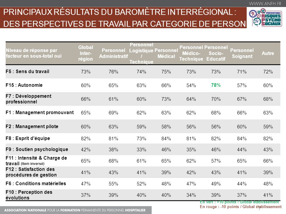 7 Niveau de réponse par facteur en sous-total oui Global Inter- région Personnel Administratif Personnel Logistique / Technique Personnel Médical Pers
