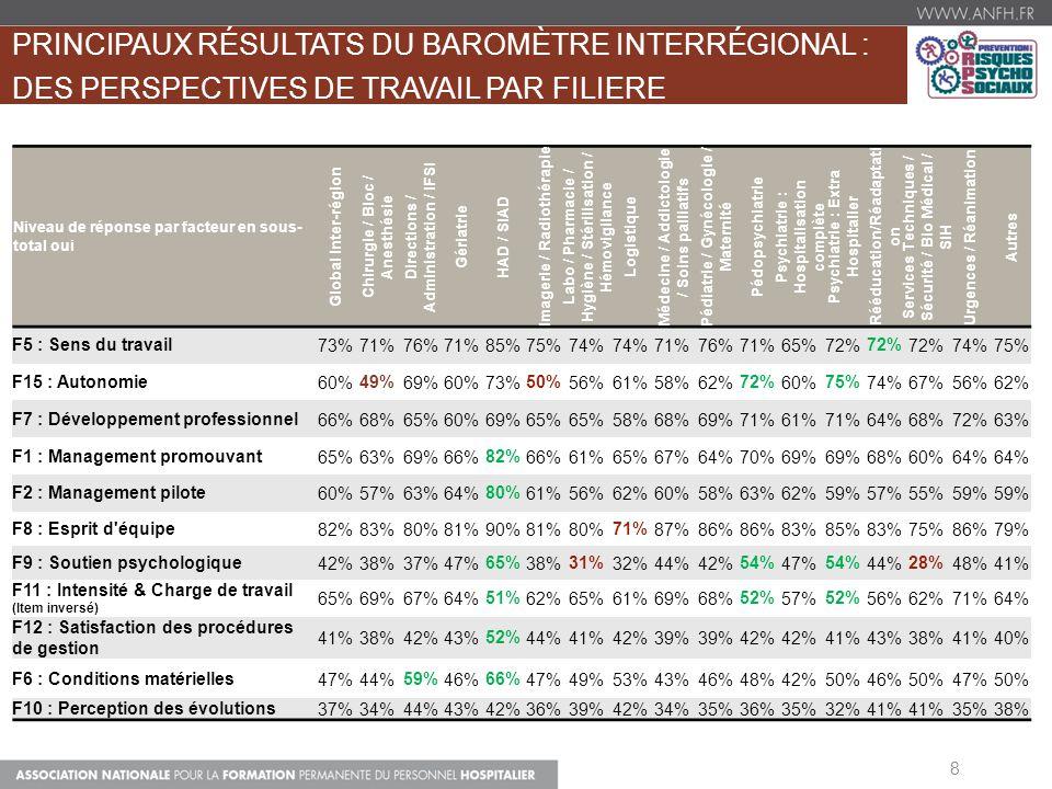 8 Niveau de réponse par facteur en sous- total oui Global Inter-région Chirurgie / Bloc / Anesthésie Directions / Administration / IFSI Gériatrie HAD