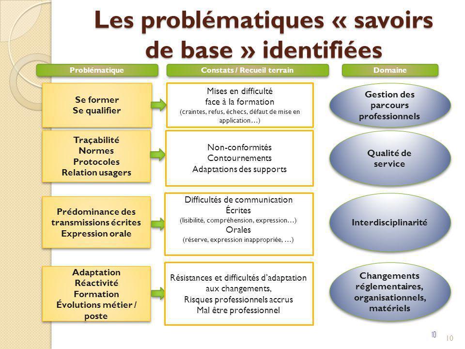 Les problématiques « savoirs de base » identifiées 10 Qualité de service Mises en difficulté face à la formation (craintes, refus, échecs, défaut de m