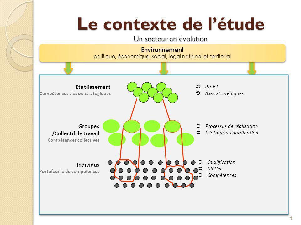 Le contexte de létude Un secteur en évolution 4 Groupes /Collectif de travail Compétences collectives Individus Portefeuille de compétences Etablissem